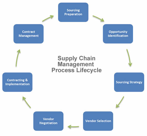 An analysis of supply chain management and strategy